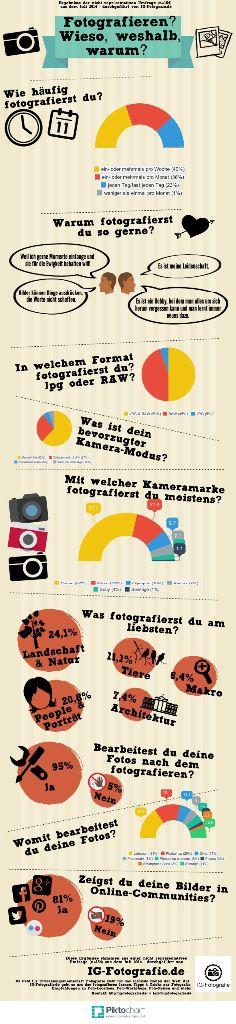 Infografik - Umfrage Amateur- und Hobbyfotografen an